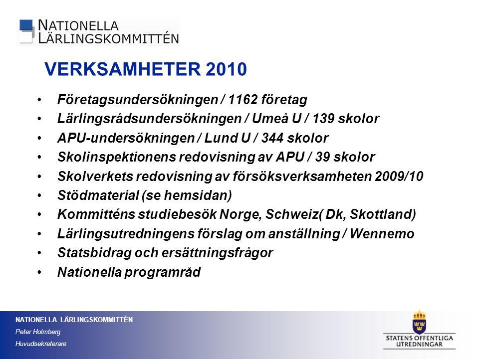 VERKSAMHETER 2010 Företagsundersökningen / 1162 företag