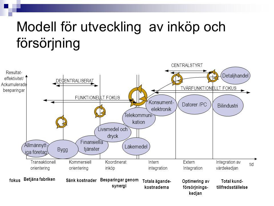 Modell för utveckling av inköp och försörjning