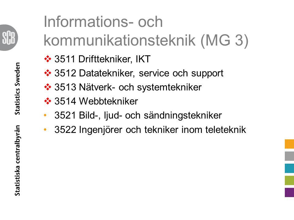 Informations- och kommunikationsteknik (MG 3)