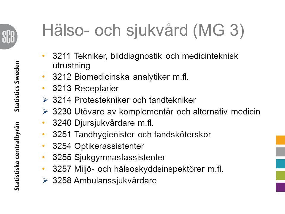 Hälso- och sjukvård (MG 3)