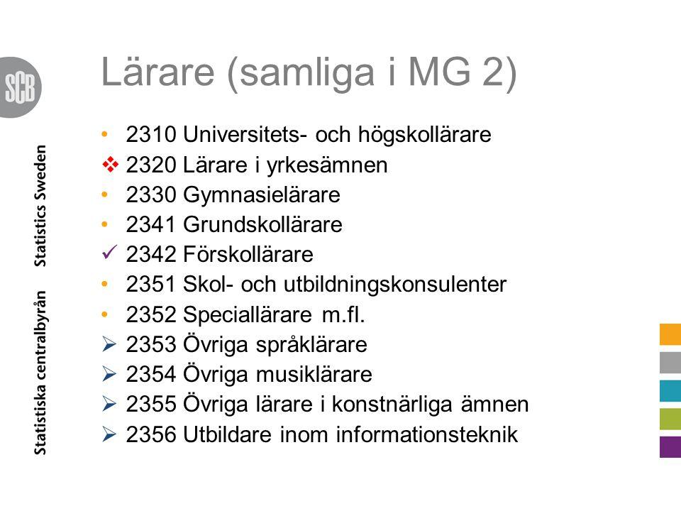 Lärare (samliga i MG 2) 2310 Universitets- och högskollärare