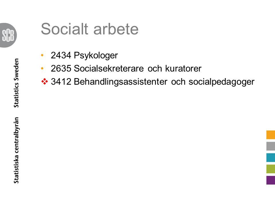 Socialt arbete 2434 Psykologer 2635 Socialsekreterare och kuratorer