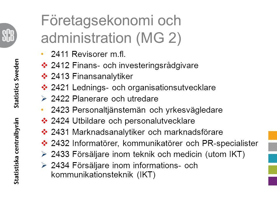 Företagsekonomi och administration (MG 2)