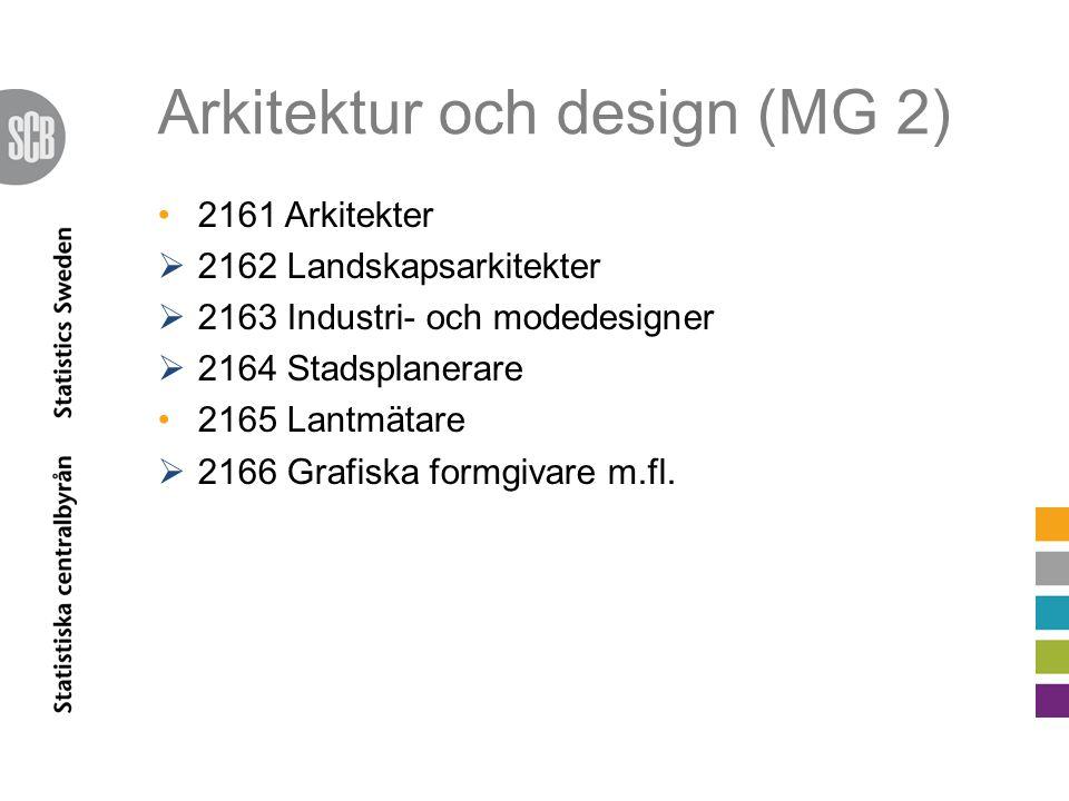 Arkitektur och design (MG 2)