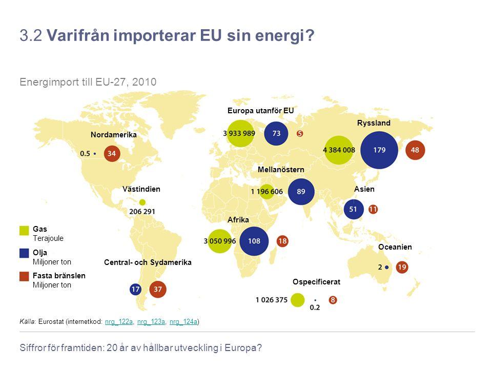 3.2 Varifrån importerar EU sin energi