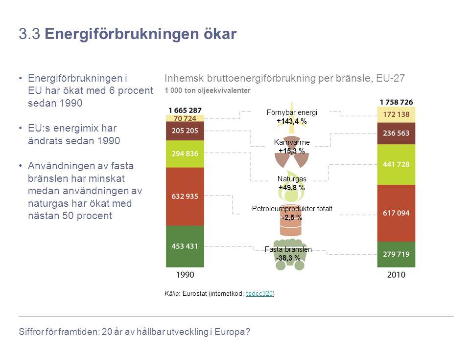 3.3 Energiförbrukningen ökar