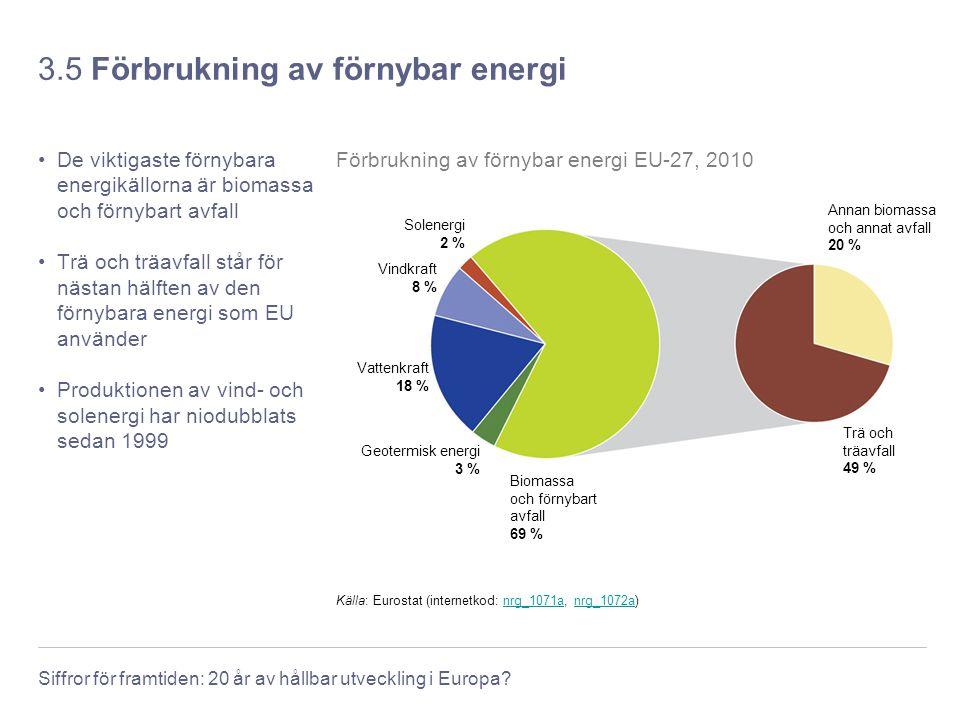 3.5 Förbrukning av förnybar energi