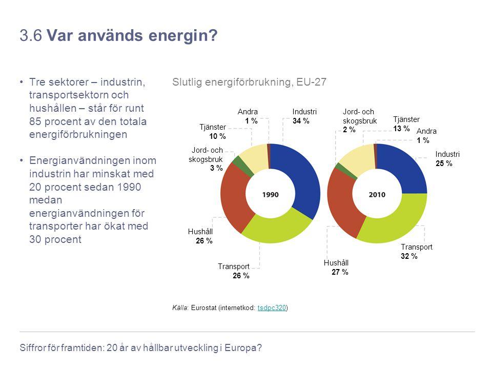 3.6 Var används energin Tre sektorer – industrin, transportsektorn och hushållen – står för runt 85 procent av den totala energiförbrukningen.