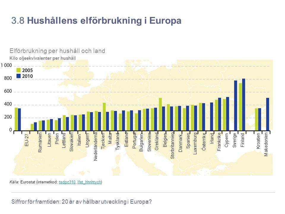 3.8 Hushållens elförbrukning i Europa