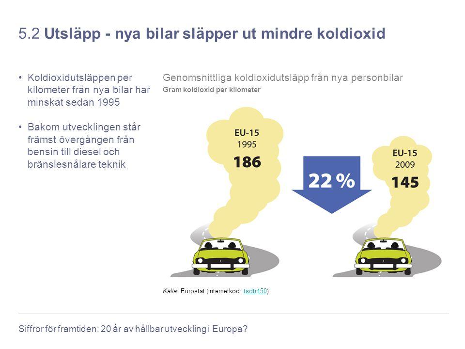 5.2 Utsläpp - nya bilar släpper ut mindre koldioxid