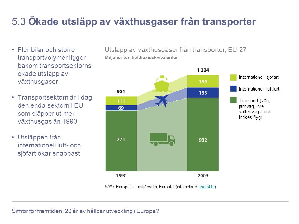 5.3 Ökade utsläpp av växthusgaser från transporter