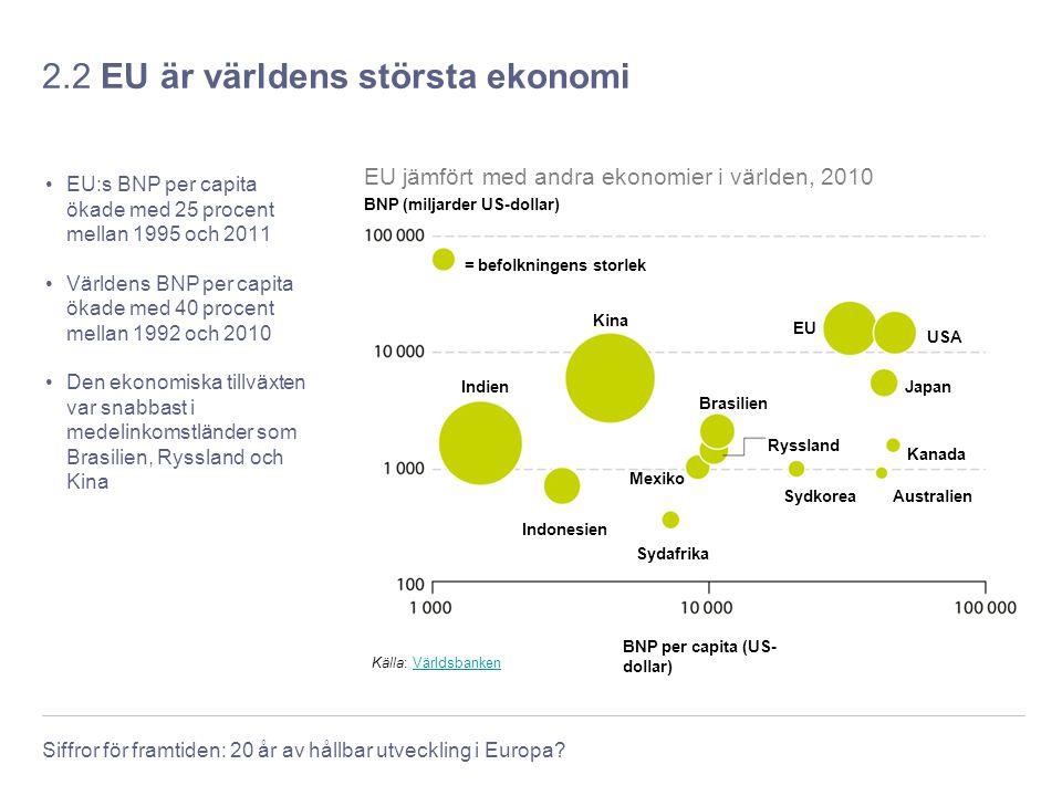 2.2 EU är världens största ekonomi
