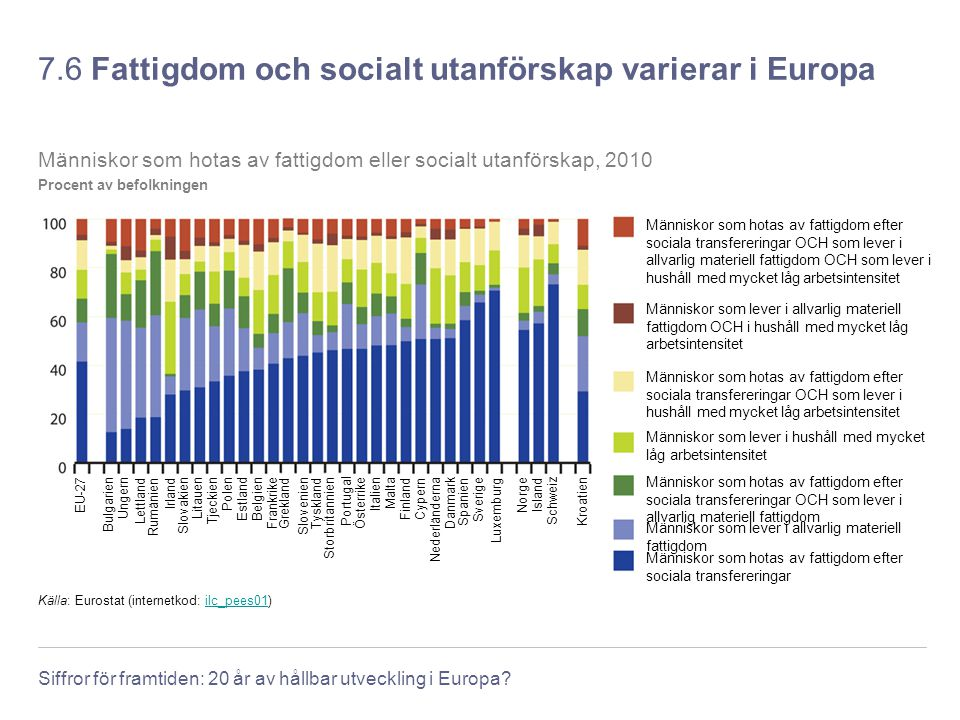 7.6 Fattigdom och socialt utanförskap varierar i Europa