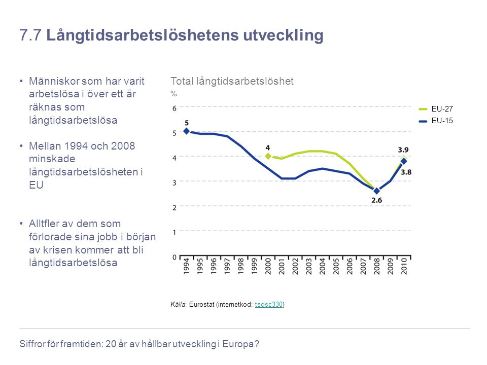 7.7 Långtidsarbetslöshetens utveckling