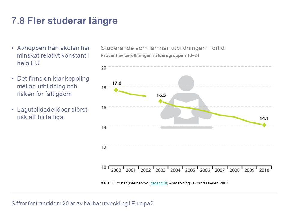 7.8 Fler studerar längre Avhoppen från skolan har minskat relativt konstant i hela EU.