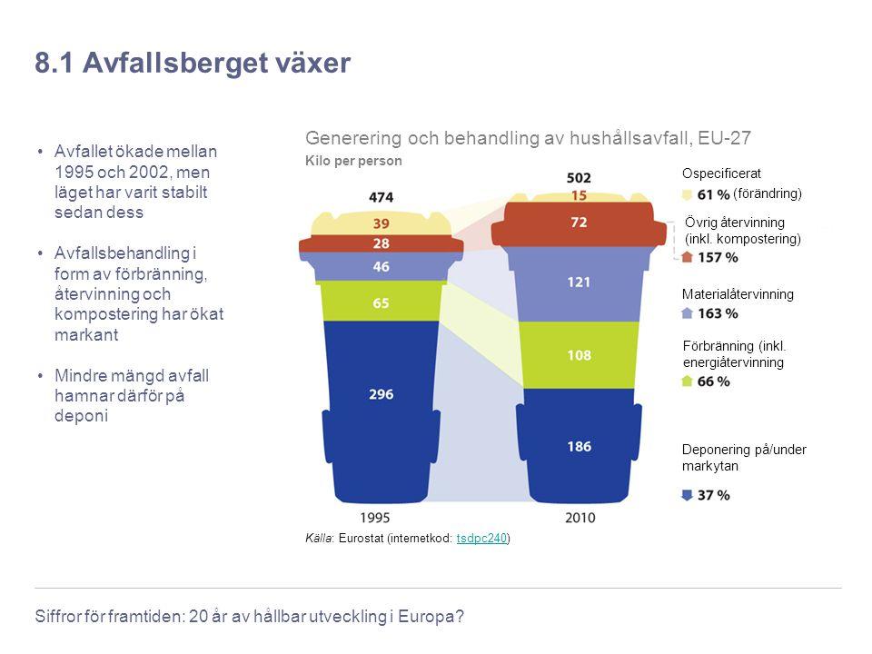 8.1 Avfallsberget växer Generering och behandling av hushållsavfall, EU-27. Kilo per person. Ospecificerat.