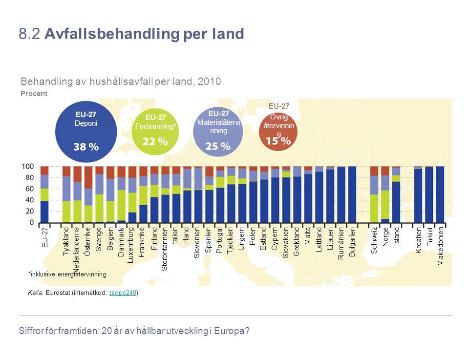 8.2 Avfallsbehandling per land