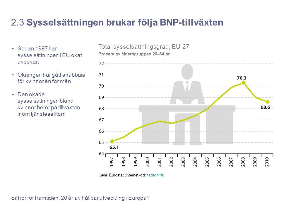 2.3 Sysselsättningen brukar följa BNP-tillväxten