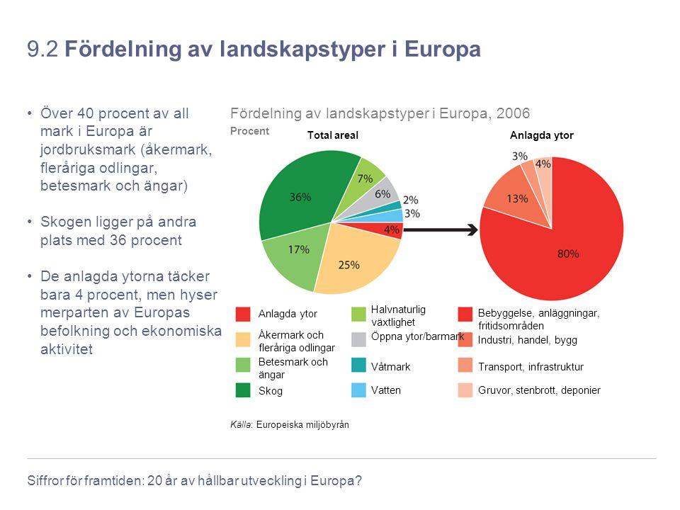 9.2 Fördelning av landskapstyper i Europa
