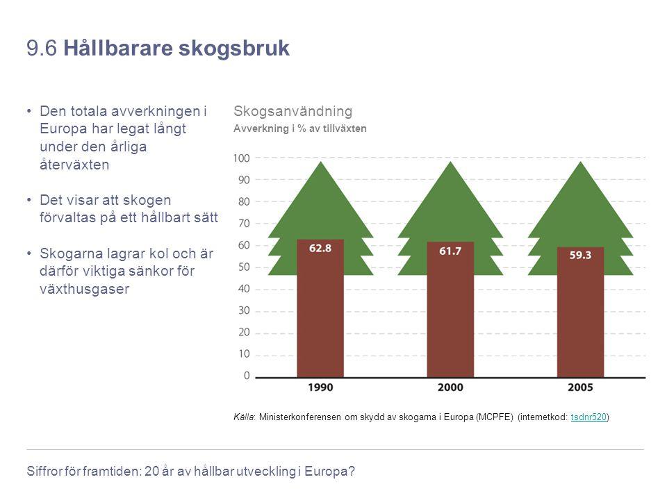 9.6 Hållbarare skogsbruk Den totala avverkningen i Europa har legat långt under den årliga återväxten.