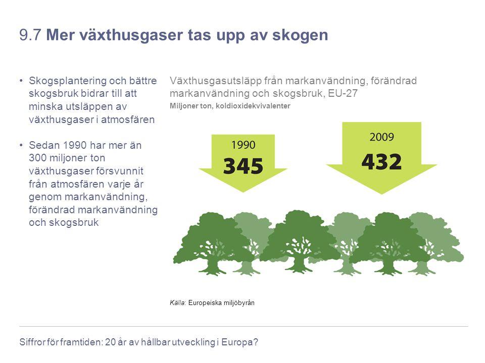 9.7 Mer växthusgaser tas upp av skogen