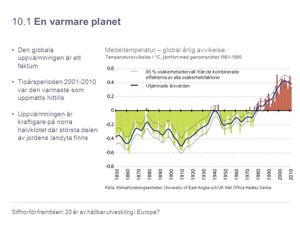 10.1 En varmare planet Den globala uppvärmningen är ett faktum
