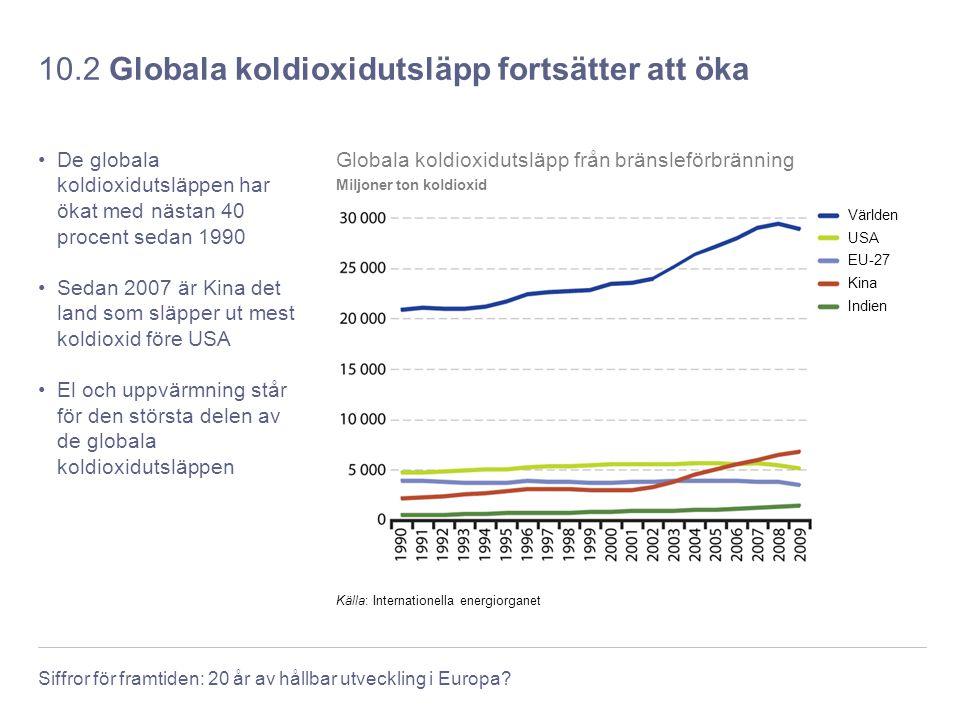 10.2 Globala koldioxidutsläpp fortsätter att öka