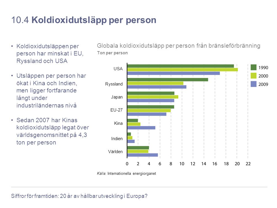 10.4 Koldioxidutsläpp per person