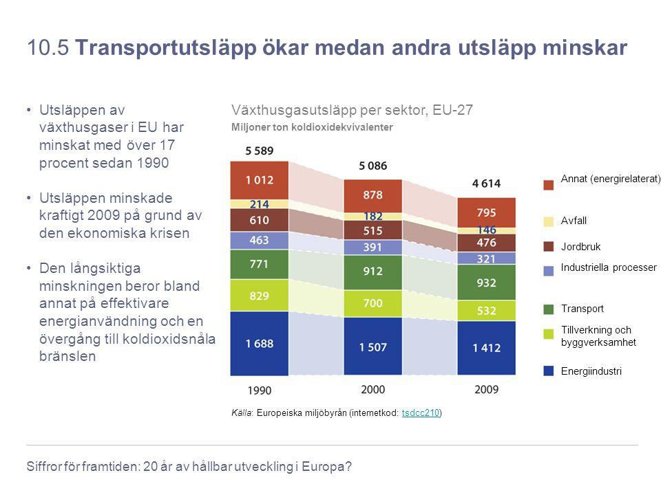 10.5 Transportutsläpp ökar medan andra utsläpp minskar