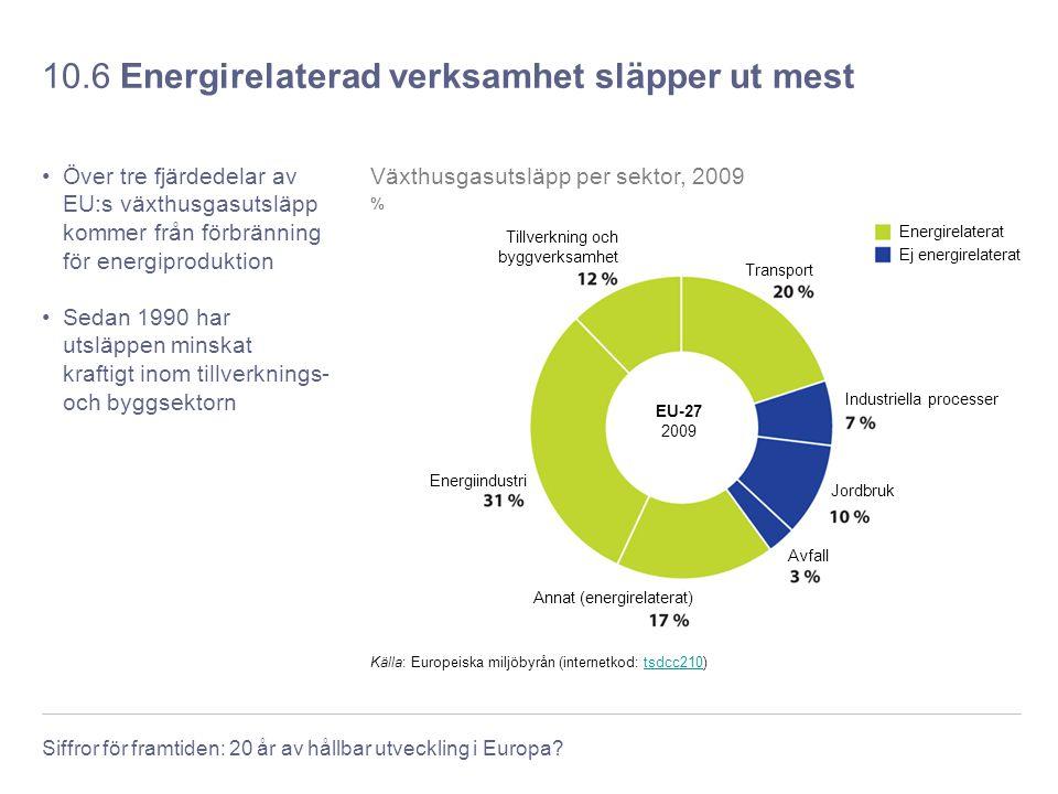 10.6 Energirelaterad verksamhet släpper ut mest