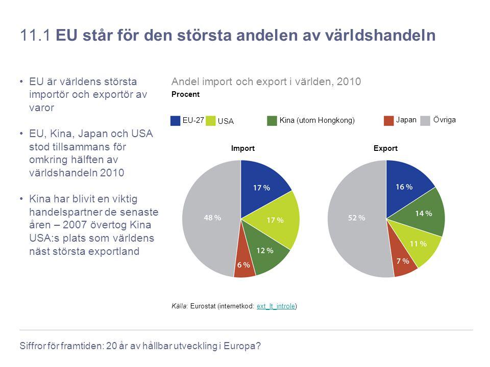 11.1 EU står för den största andelen av världshandeln