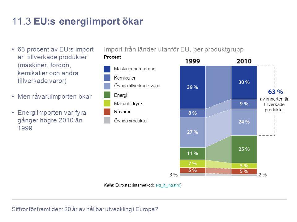 11.3 EU:s energiimport ökar