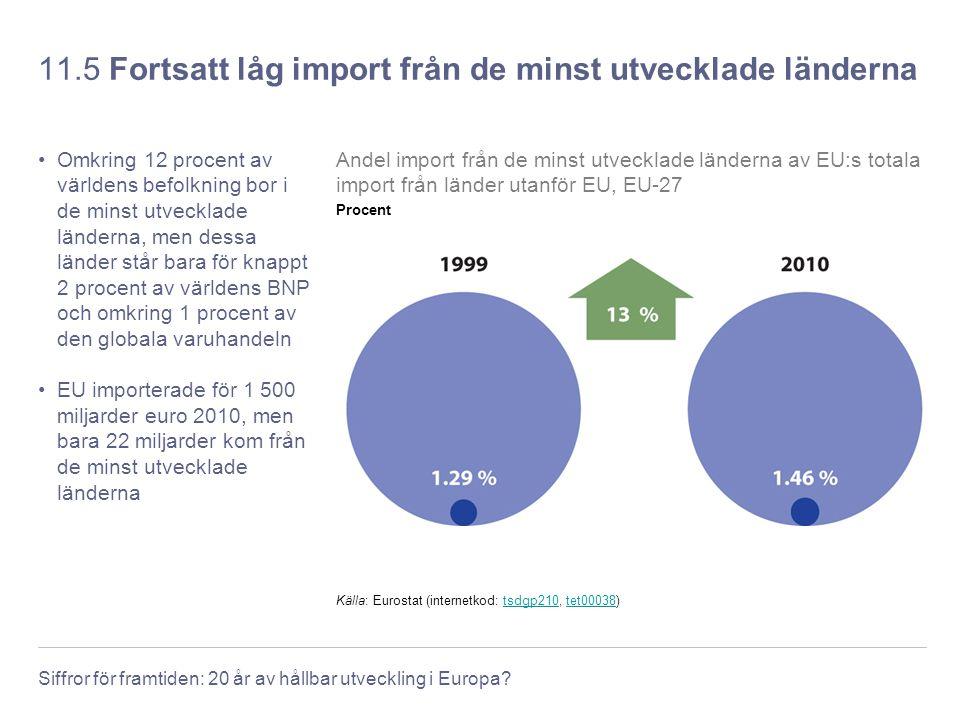 11.5 Fortsatt låg import från de minst utvecklade länderna