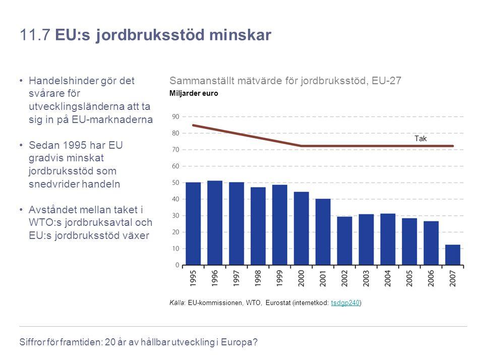 11.7 EU:s jordbruksstöd minskar