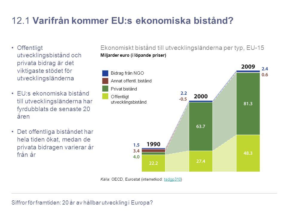 12.1 Varifrån kommer EU:s ekonomiska bistånd