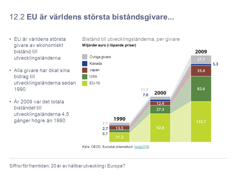 12.2 EU är världens största biståndsgivare...
