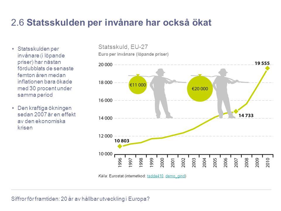 2.6 Statsskulden per invånare har också ökat