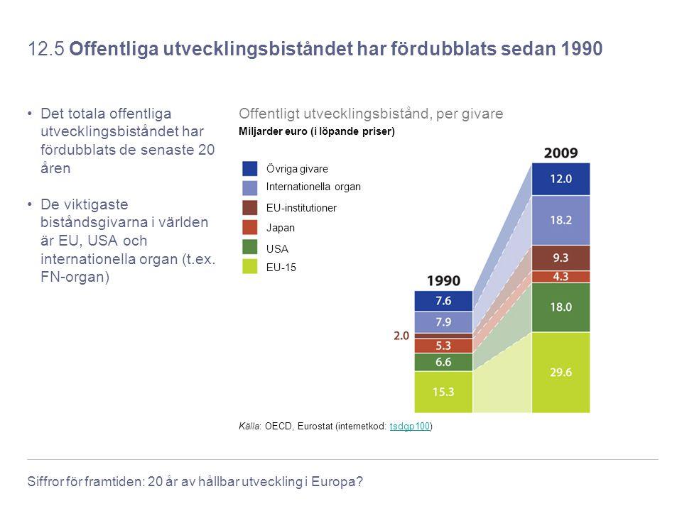 12.5 Offentliga utvecklingsbiståndet har fördubblats sedan 1990