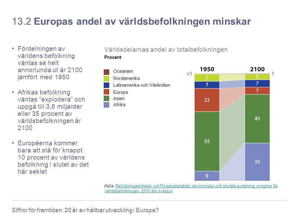 13.2 Europas andel av världsbefolkningen minskar