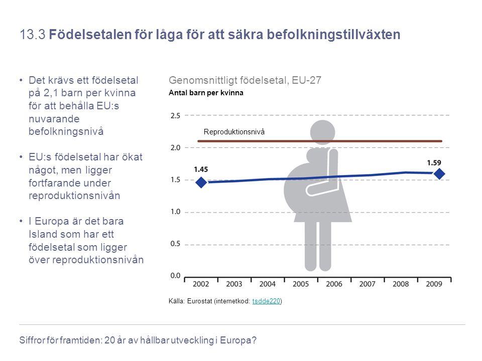 13.3 Födelsetalen för låga för att säkra befolkningstillväxten