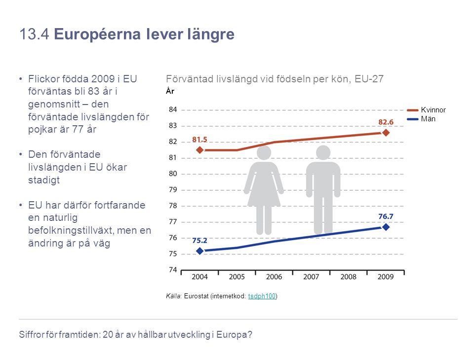 13.4 Européerna lever längre