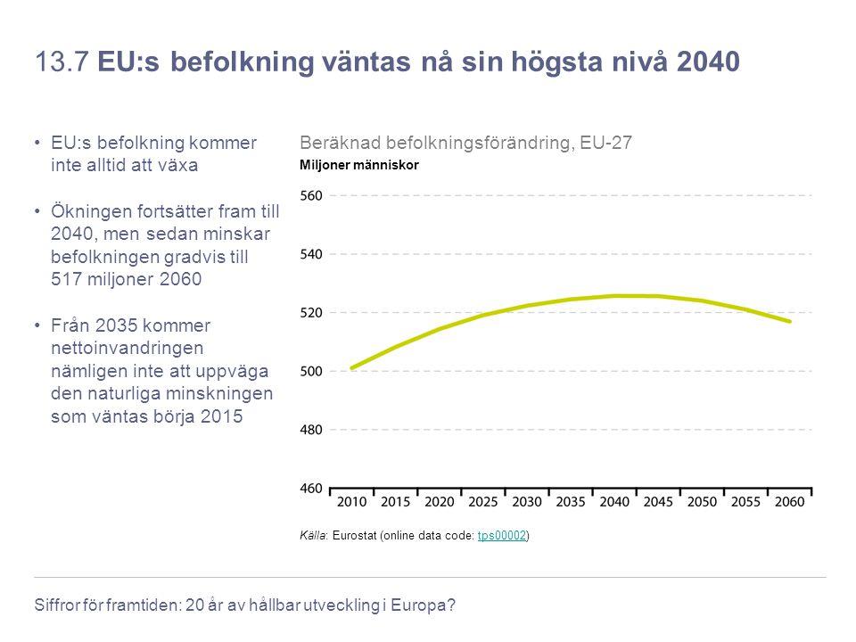 13.7 EU:s befolkning väntas nå sin högsta nivå 2040