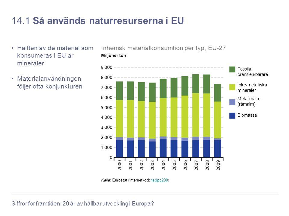 14.1 Så används naturresurserna i EU