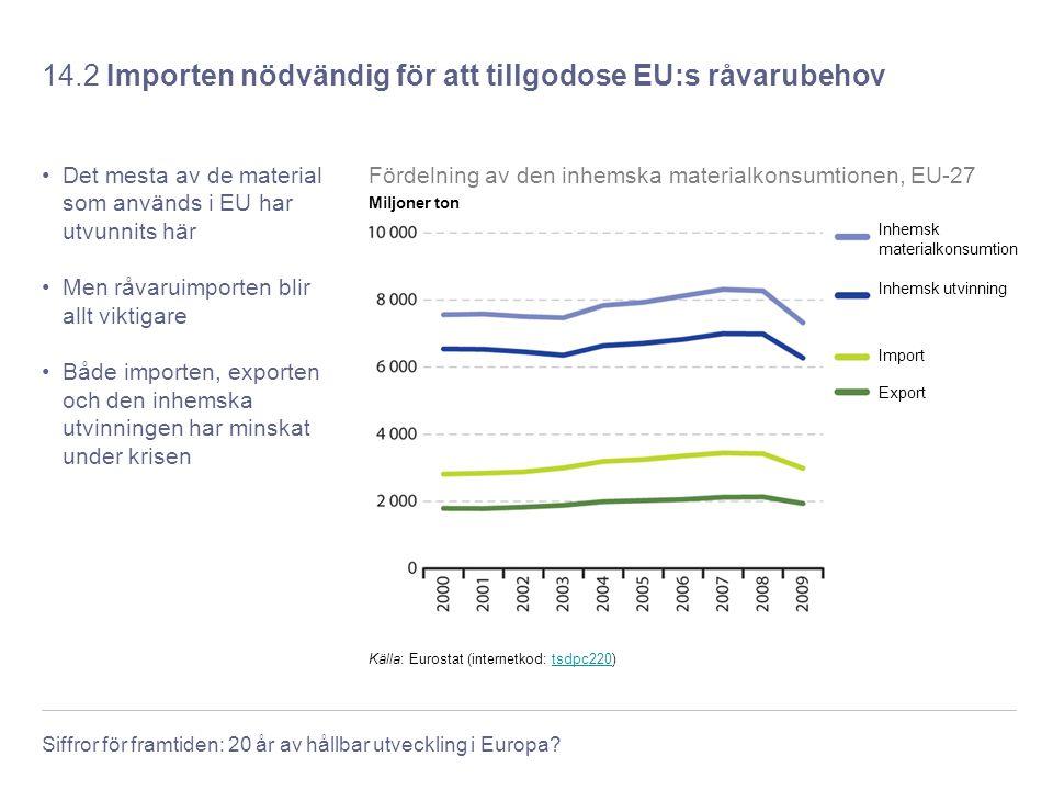14.2 Importen nödvändig för att tillgodose EU:s råvarubehov