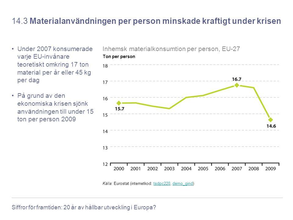 14.3 Materialanvändningen per person minskade kraftigt under krisen