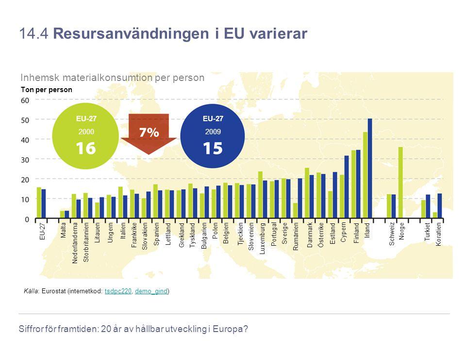 14.4 Resursanvändningen i EU varierar