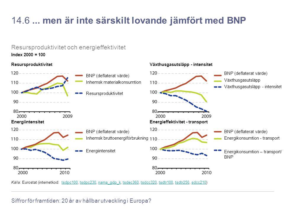 14.6 ... men är inte särskilt lovande jämfört med BNP