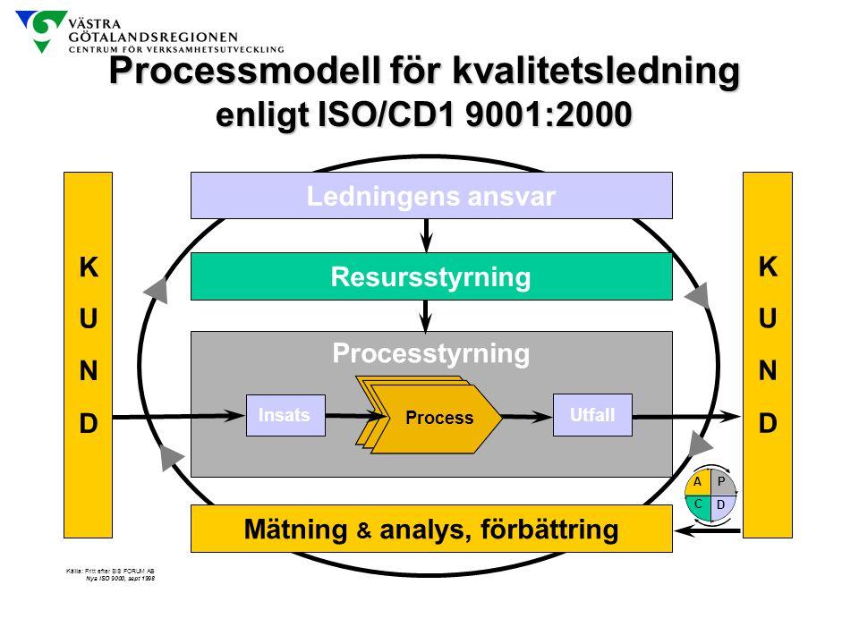 Processmodell för kvalitetsledning Mätning & analys, förbättring