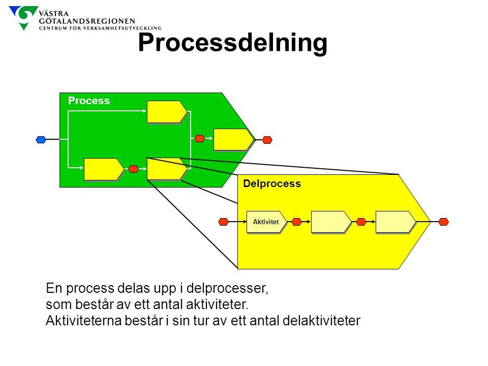 Processdelning En process delas upp i delprocesser,