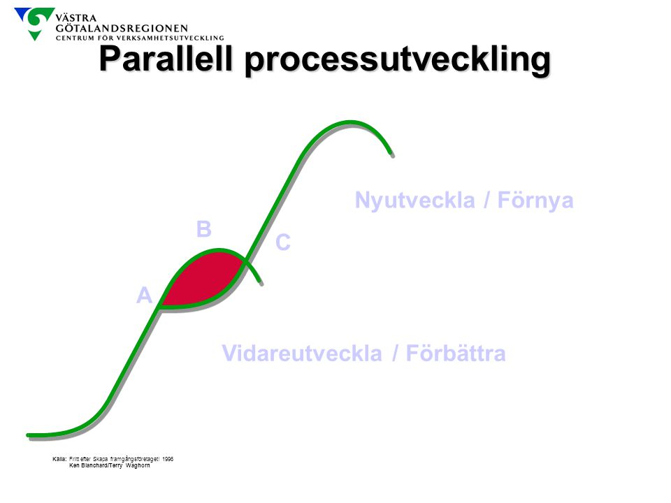 Parallell processutveckling
